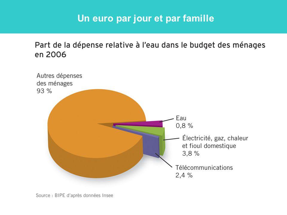 Un euro par jour et par famille