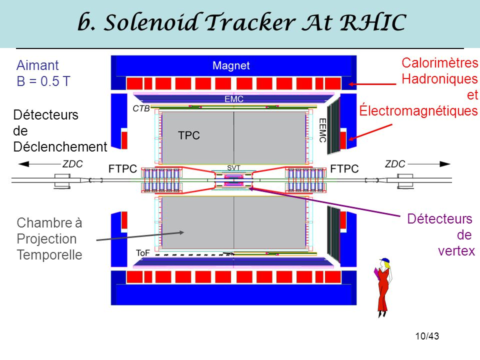 b. Solenoid Tracker At RHIC