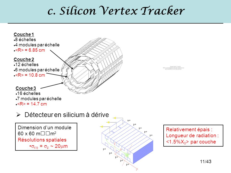 c. Silicon Vertex Tracker