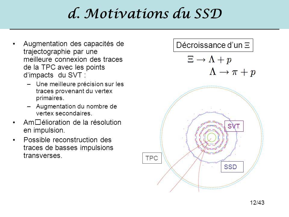 d. Motivations du SSD Décroissance d'un 