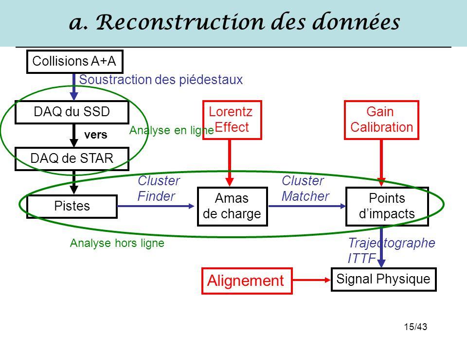 a. Reconstruction des données