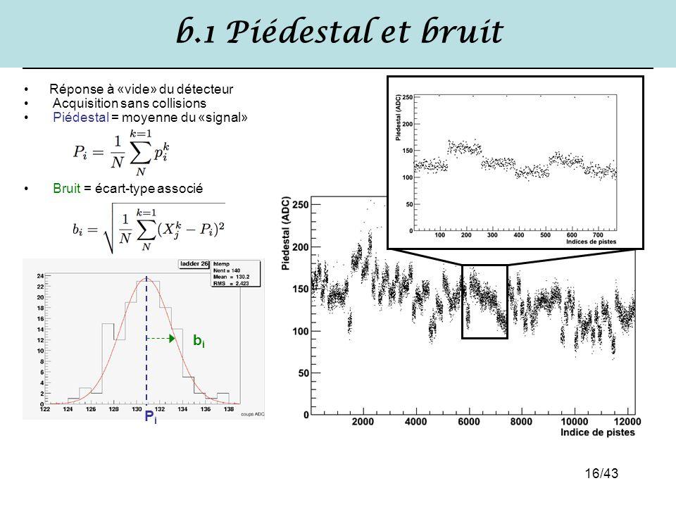 b.1 Piédestal et bruit bi Pi Réponse à «vide» du détecteur