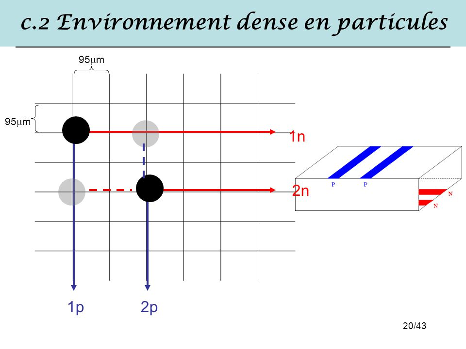 c.2 Environnement dense en particules