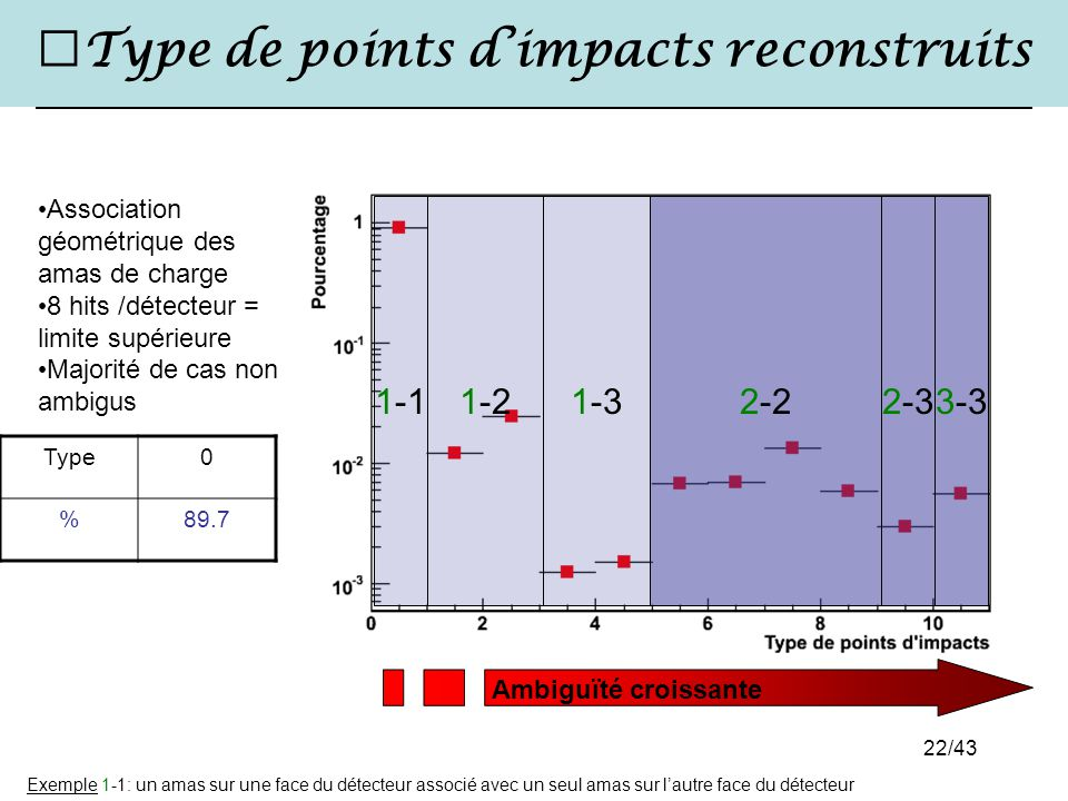 Type de points d'impacts reconstruits