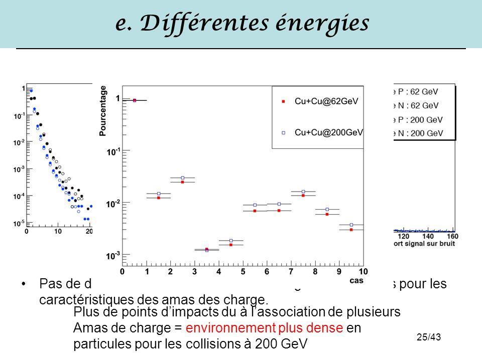 e. Différentes énergies