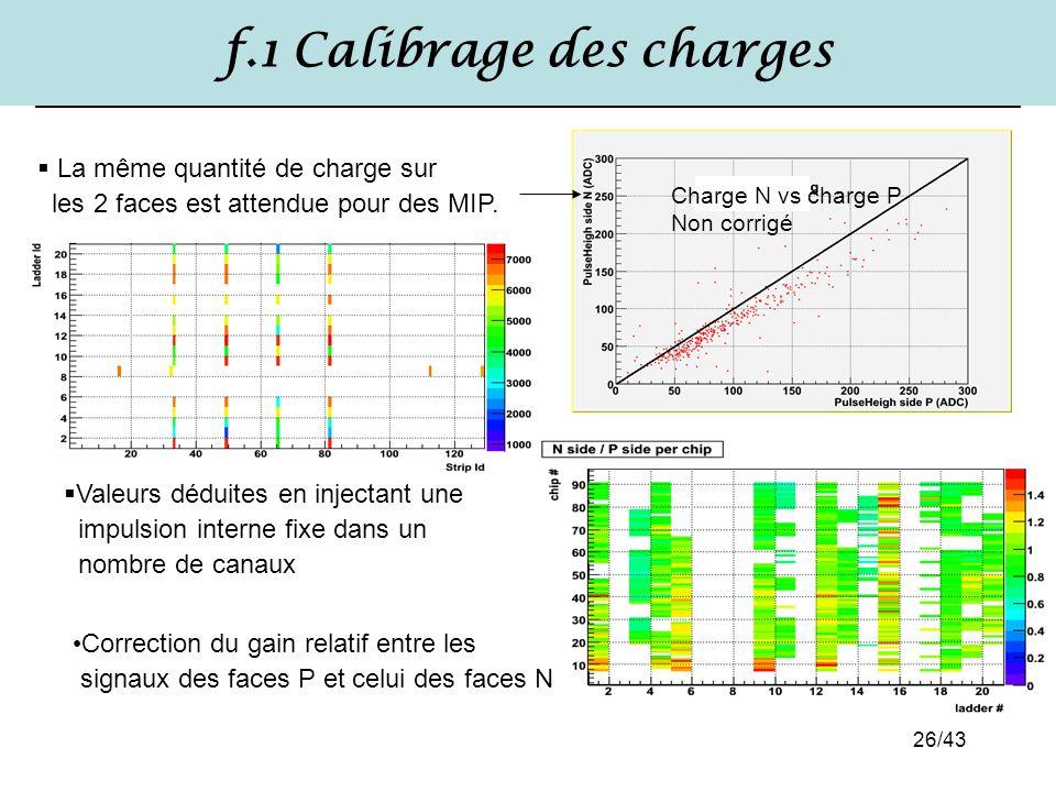 f.1 Calibrage des charges