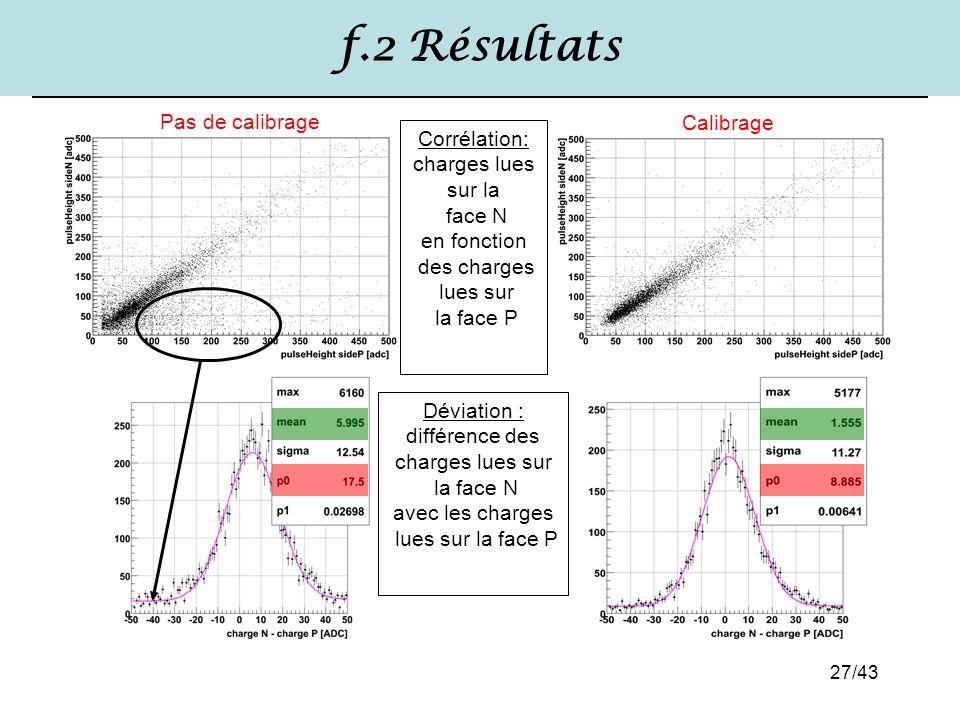 f.2 Résultats Pas de calibrage Calibrage Corrélation: charges lues
