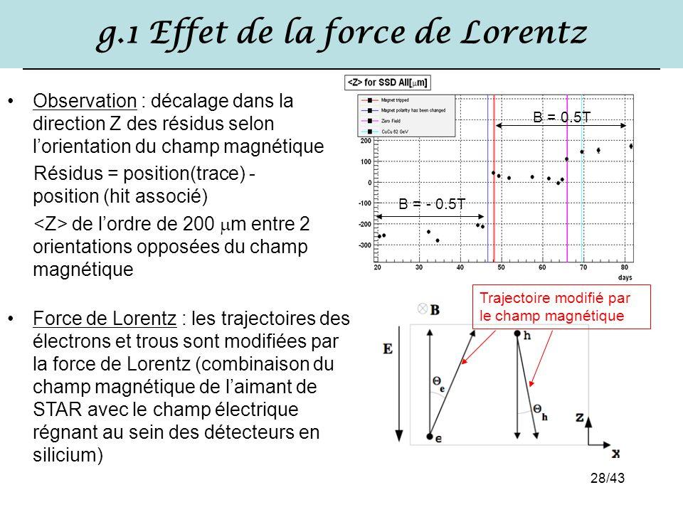 g.1 Effet de la force de Lorentz