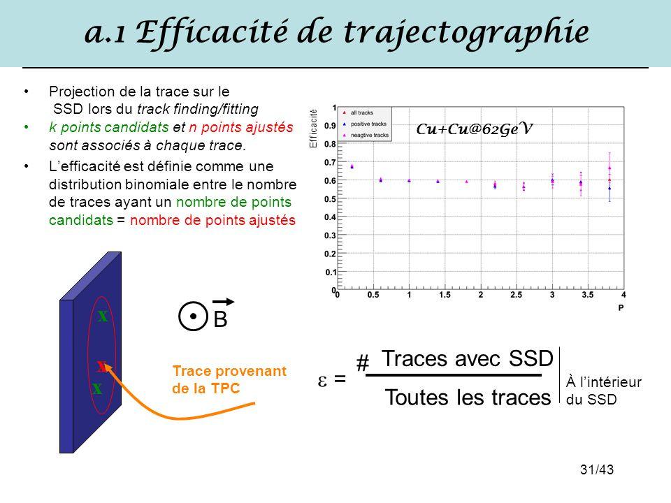 a.1 Efficacité de trajectographie