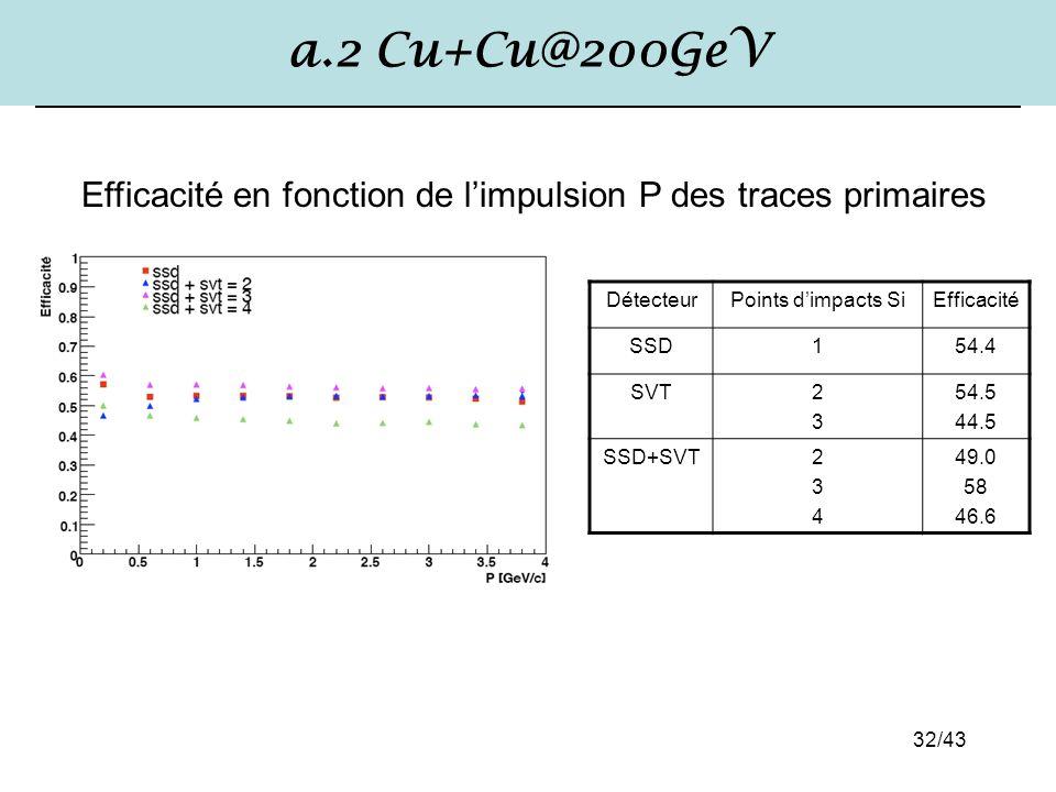 a.2 Cu+Cu@200GeV Efficacité en fonction de l'impulsion P des traces primaires. Détecteur. Points d'impacts Si.