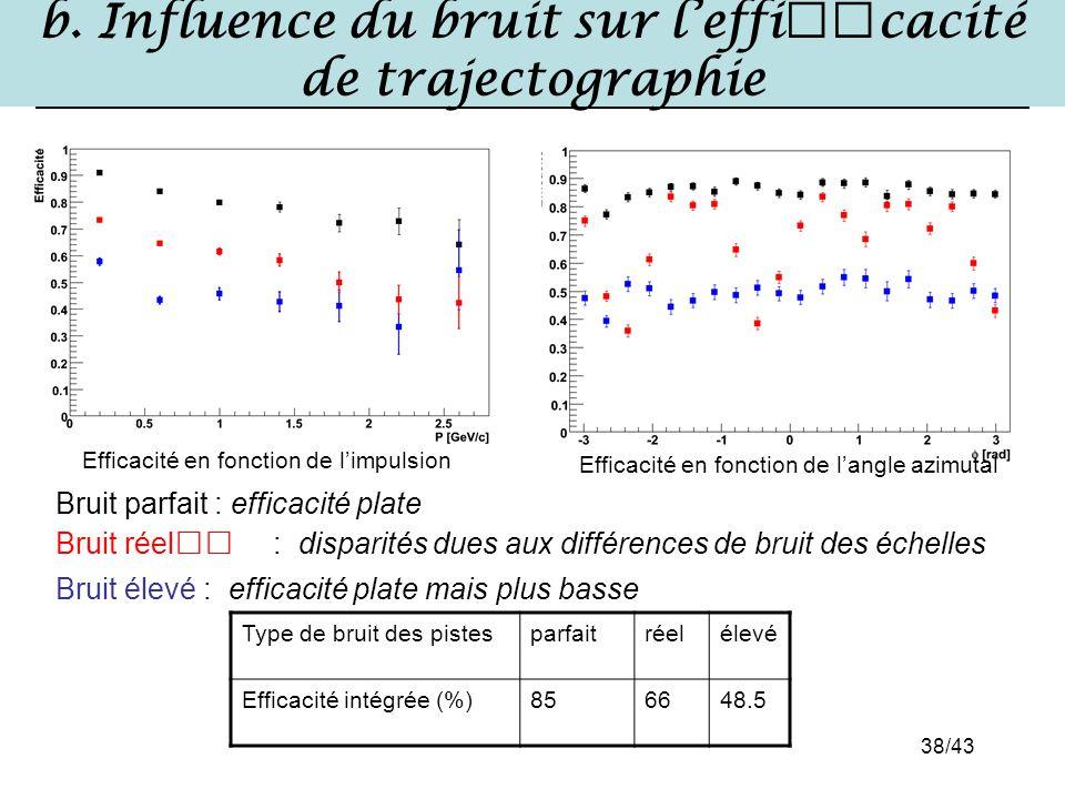 b. Influence du bruit sur l'efficacité de trajectographie