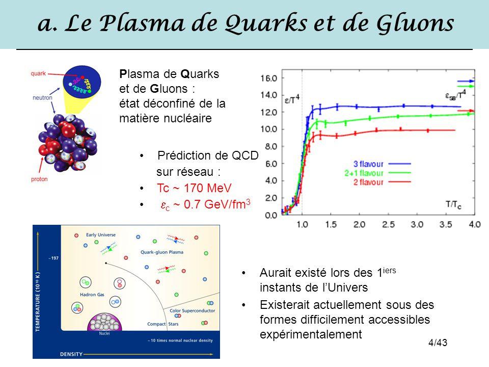 a. Le Plasma de Quarks et de Gluons