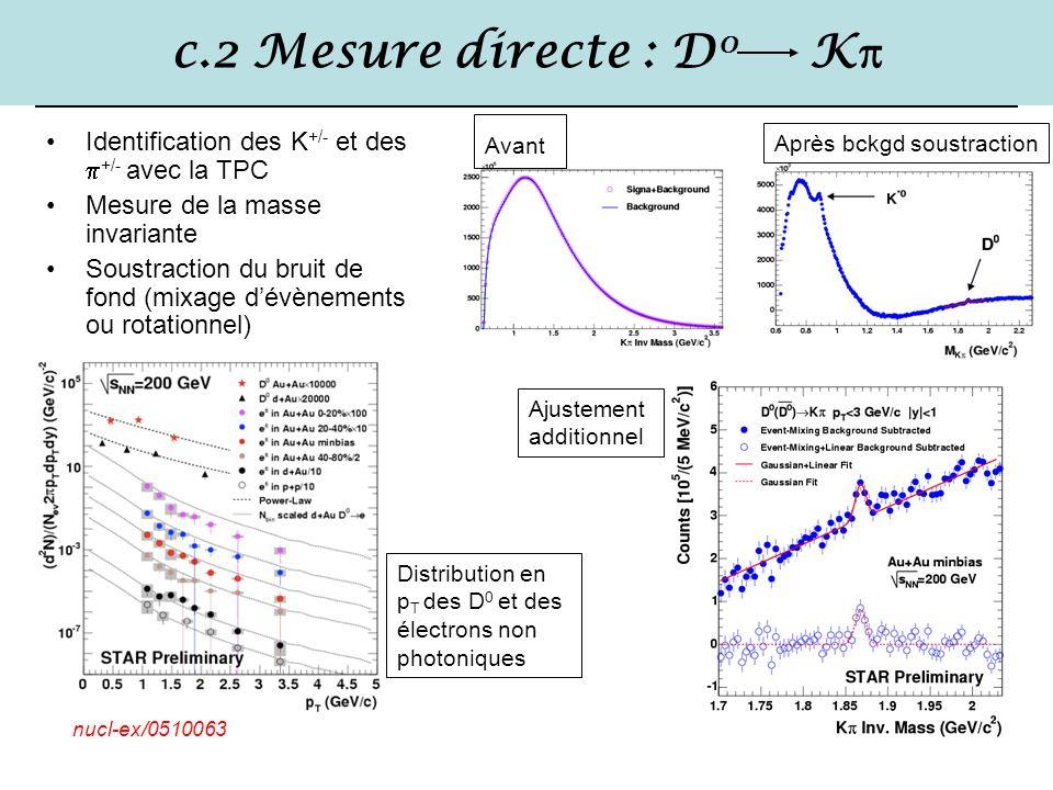 c.2 Mesure directe : D0 K Avant. Identification des K+/- et des +/- avec la TPC. Mesure de la masse invariante.