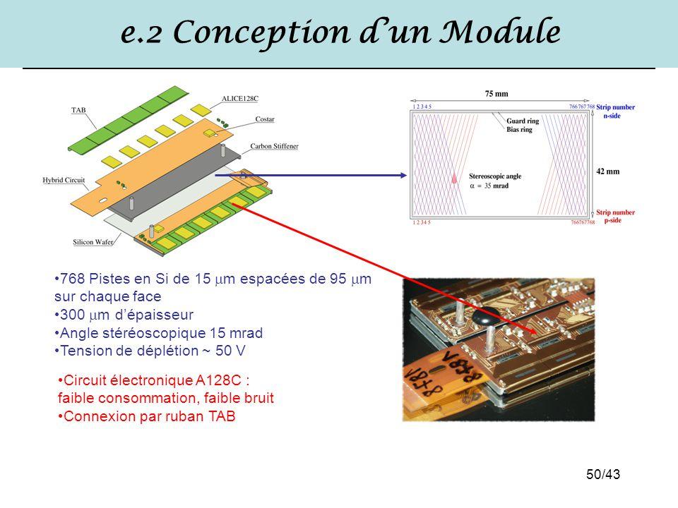 e.2 Conception d'un Module
