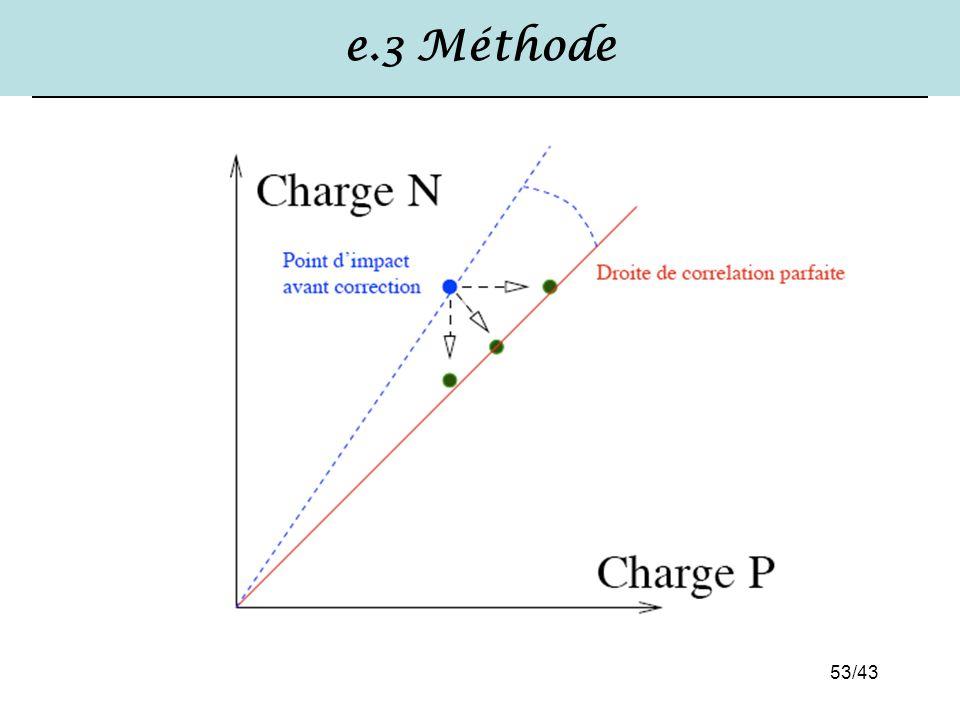 e.3 Méthode