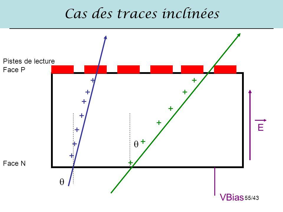 Cas des traces inclinées