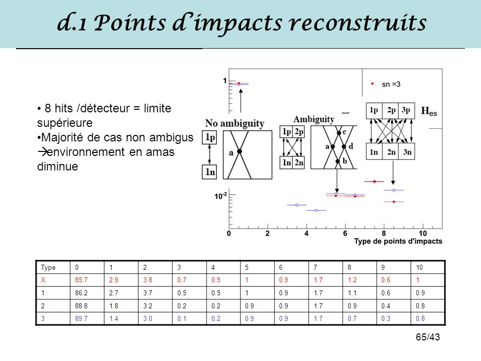 d.1 Points d'impacts reconstruits