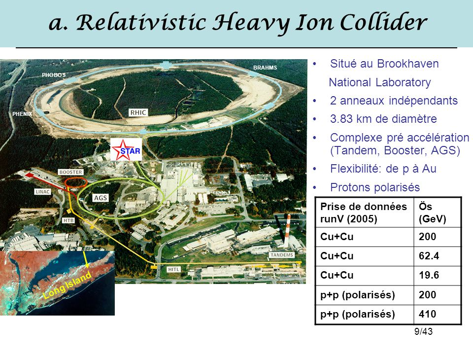 a. Relativistic Heavy Ion Collider