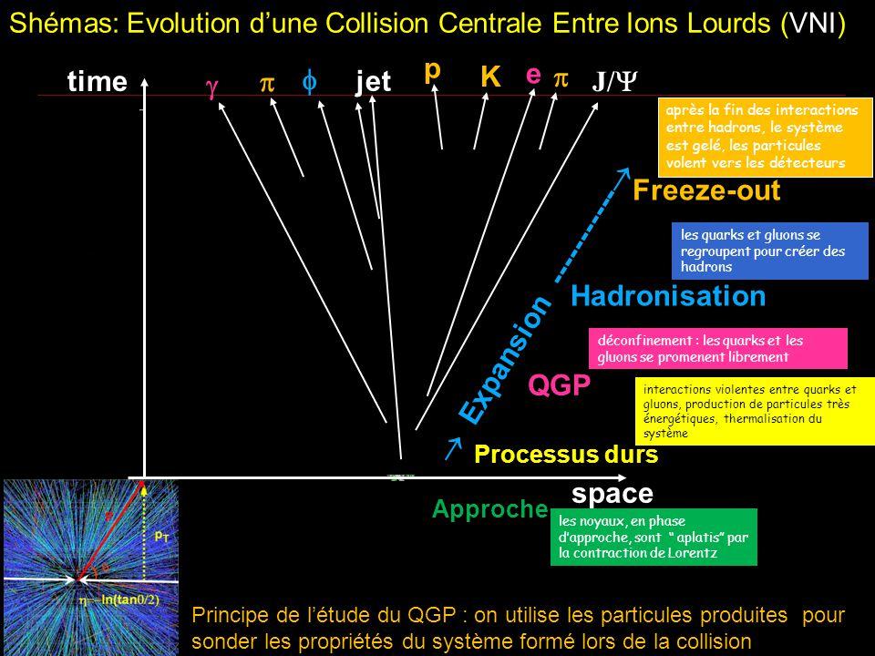Shémas: Evolution d'une Collision Centrale Entre Ions Lourds (VNI)