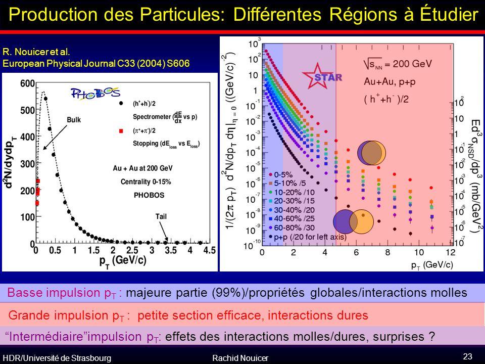 Production des Particules: Différentes Régions à Étudier
