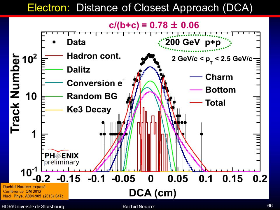 Electron: Distance of Closest Approach (DCA)