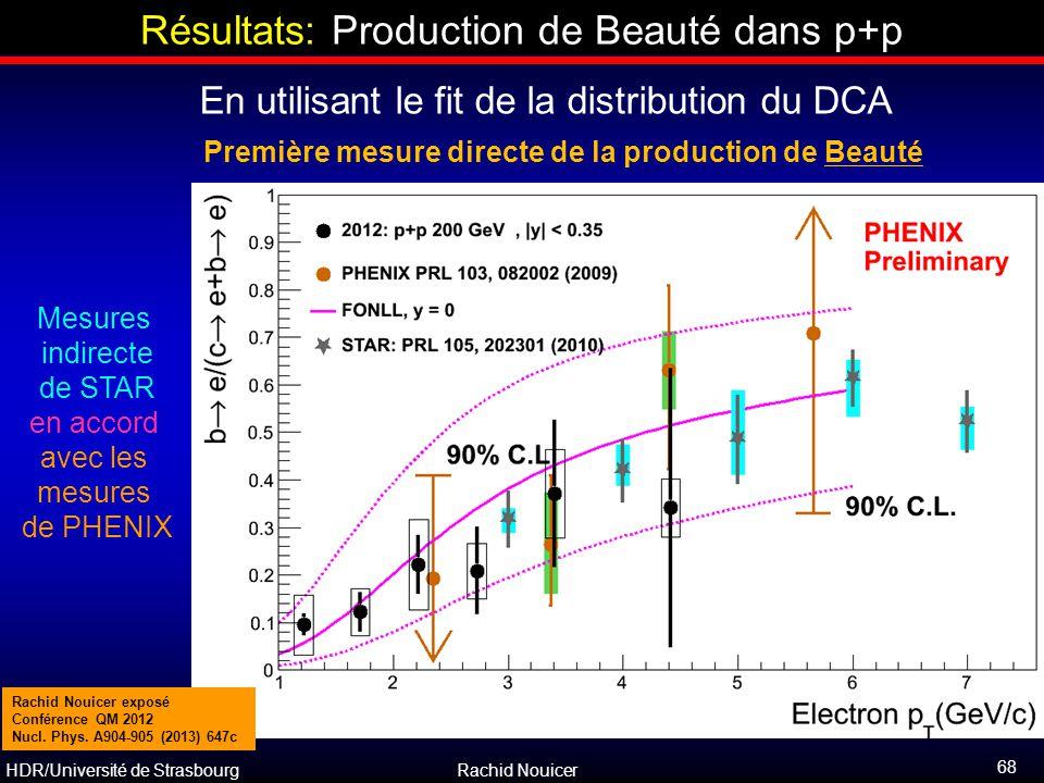 Résultats: Production de Beauté dans p+p