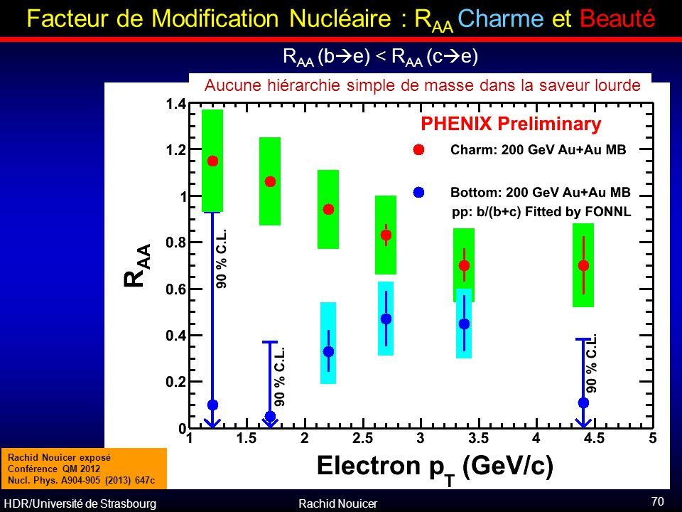 Facteur de Modification Nucléaire : RAA Charme et Beauté