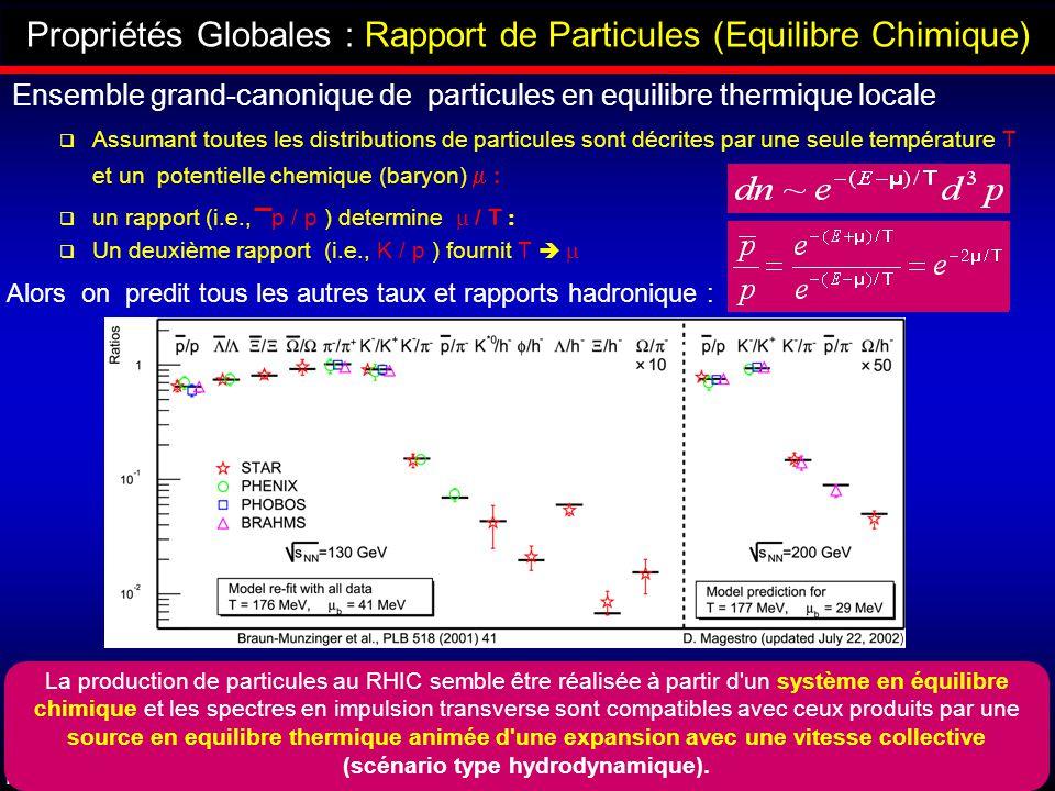 Propriétés Globales : Rapport de Particules (Equilibre Chimique)