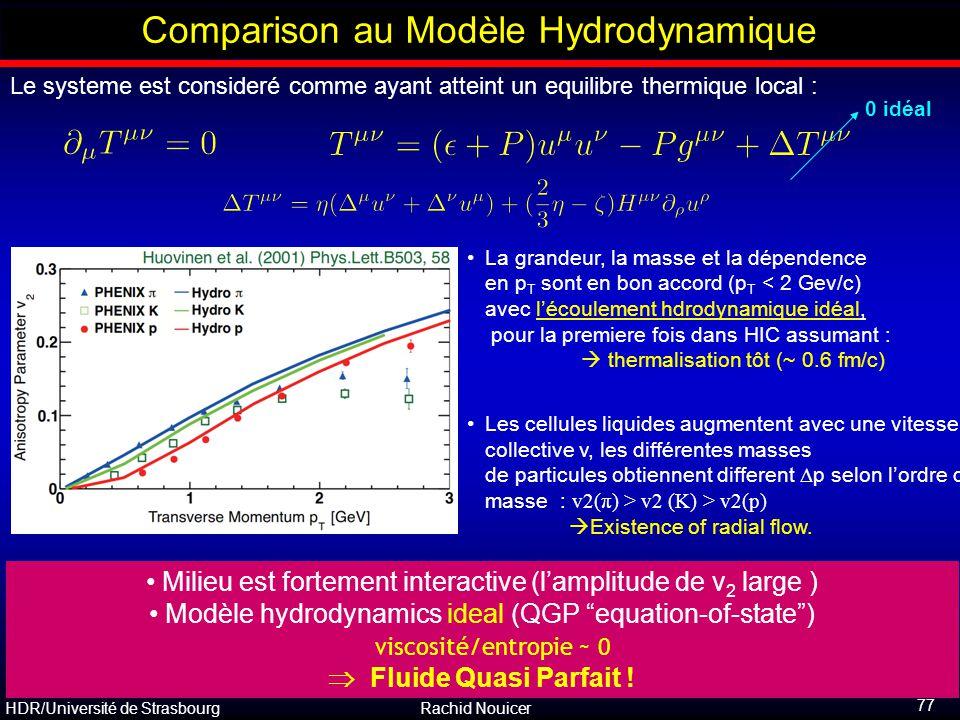 Comparison au Modèle Hydrodynamique