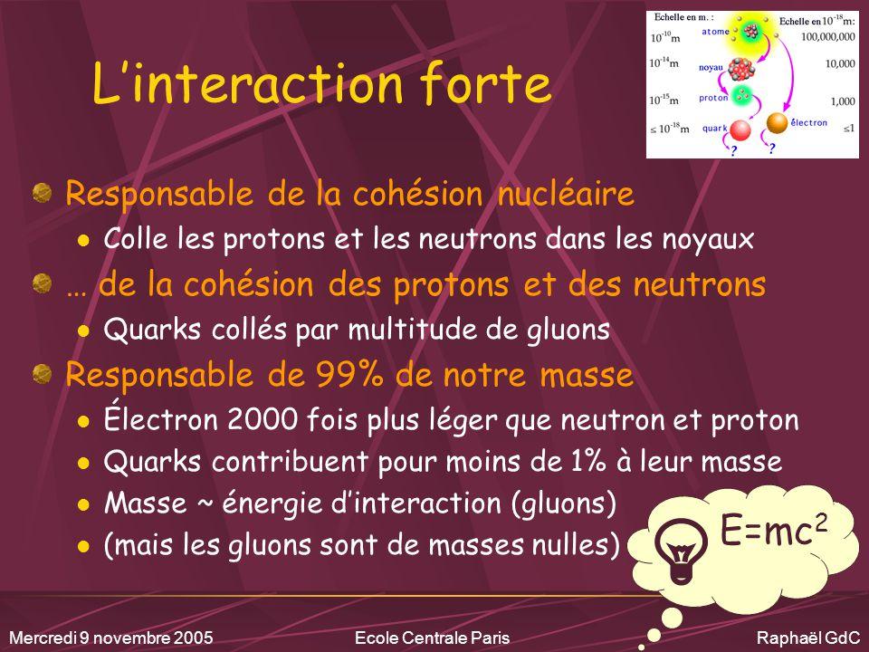 L'interaction forte E=mc2 Responsable de la cohésion nucléaire
