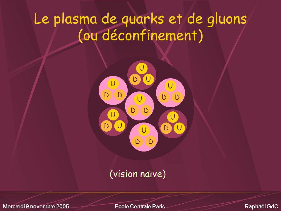 Le plasma de quarks et de gluons (ou déconfinement)