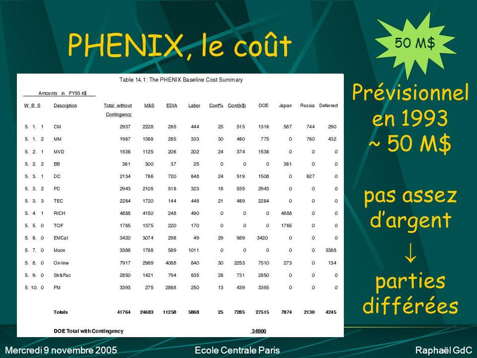 PHENIX, le coût Prévisionnel en 1993 ~ 50 M$ pas assez d'argent 