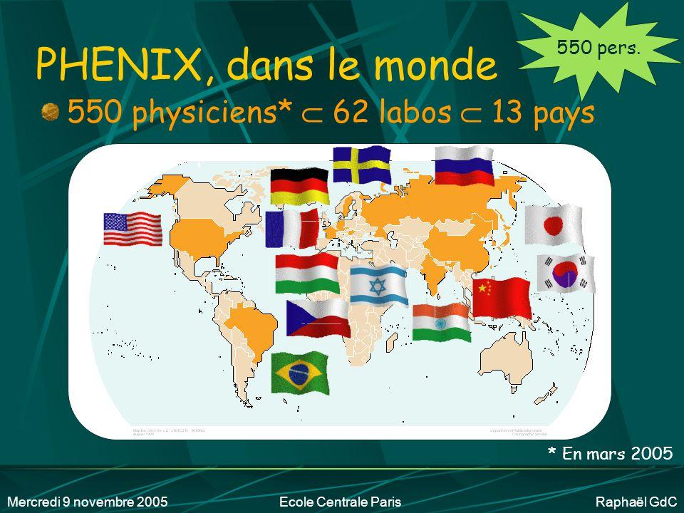 PHENIX, dans le monde 550 physiciens*  62 labos  13 pays 550 pers.