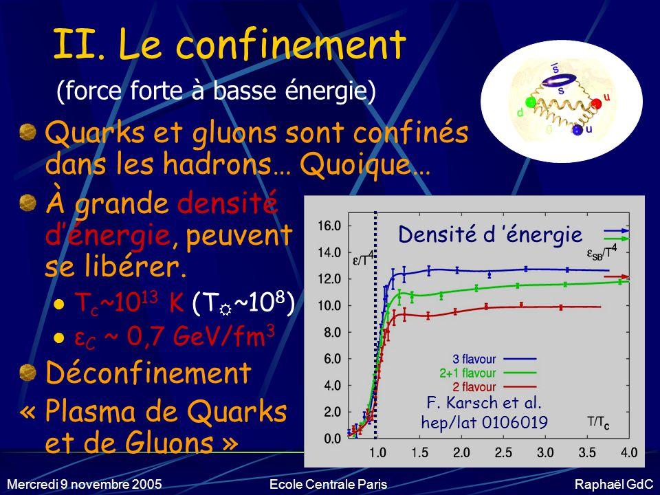 II. Le confinement (force forte à basse énergie) Quarks et gluons sont confinés dans les hadrons… Quoique…