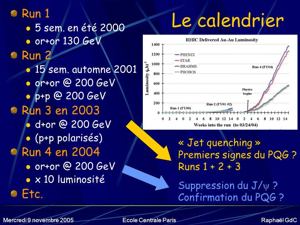 Le calendrier Run 1 Run 2 Run 3 en 2003 Run 4 en 2004 Etc.