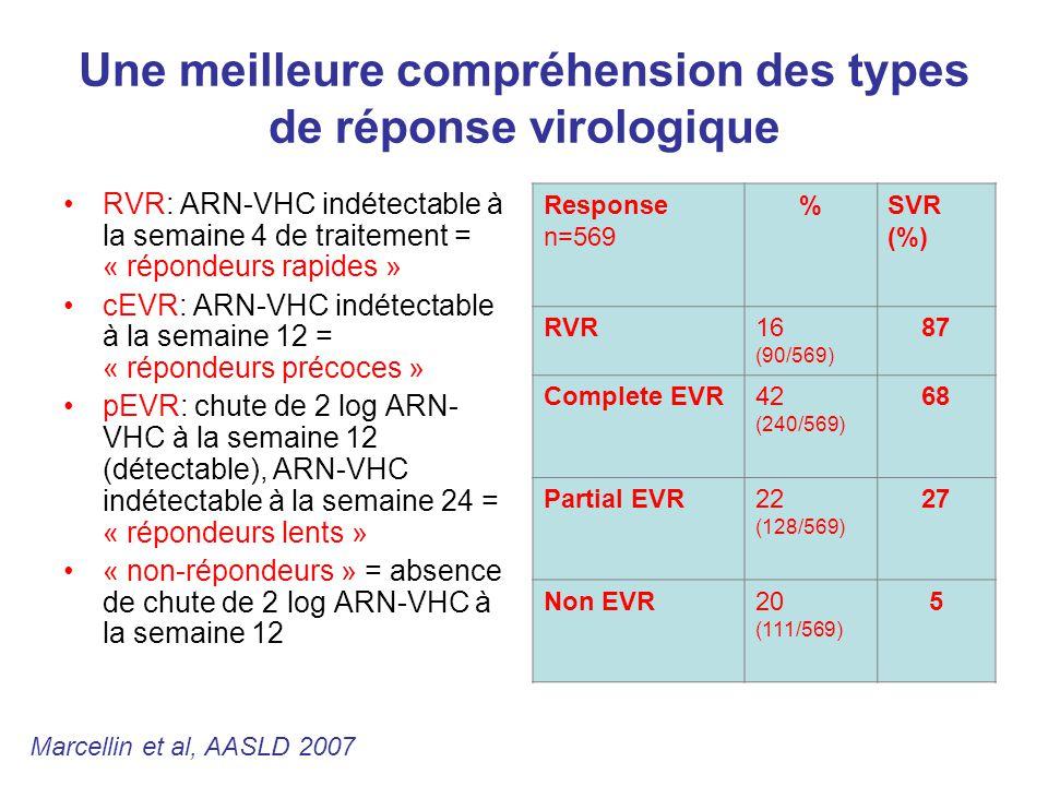 Une meilleure compréhension des types de réponse virologique