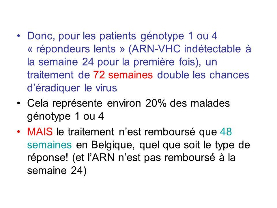 Donc, pour les patients génotype 1 ou 4 « répondeurs lents » (ARN-VHC indétectable à la semaine 24 pour la première fois), un traitement de 72 semaines double les chances d'éradiquer le virus