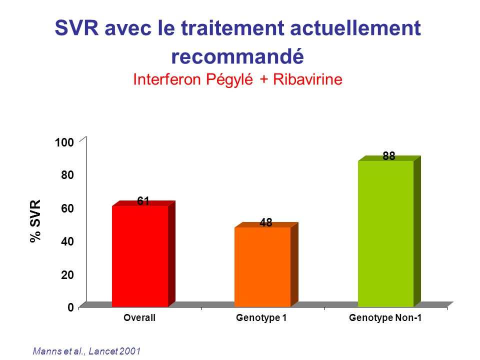 SVR avec le traitement actuellement recommandé Interferon Pégylé + Ribavirine