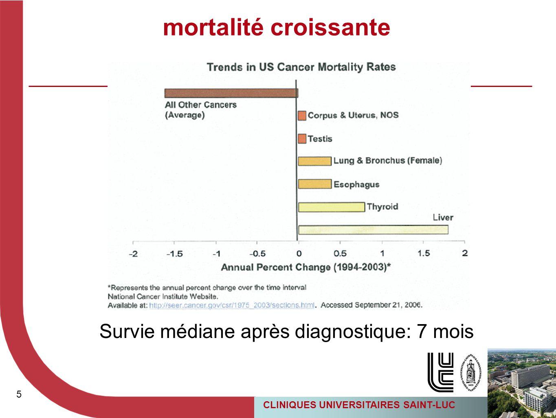 Survie médiane après diagnostique: 7 mois