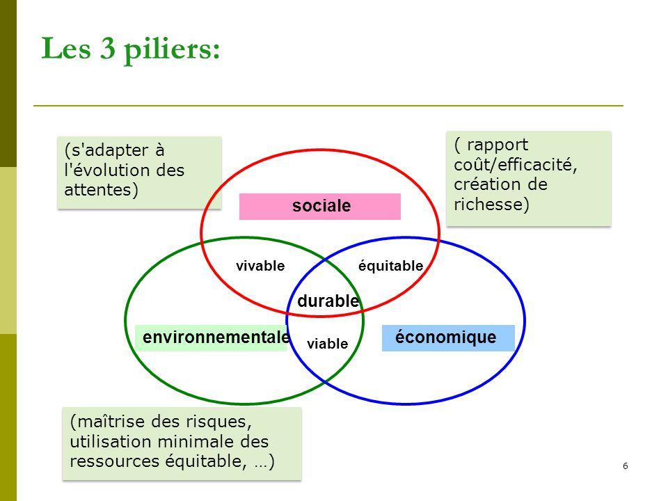 Les 3 piliers: sociale durable environnementale économique