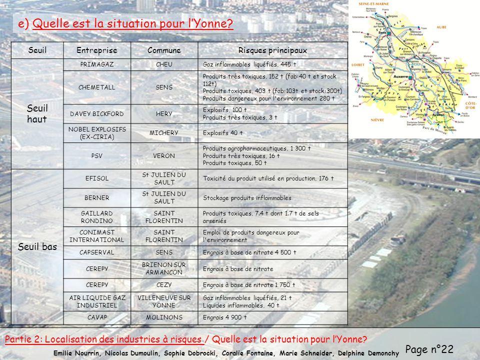 e) Quelle est la situation pour l'Yonne