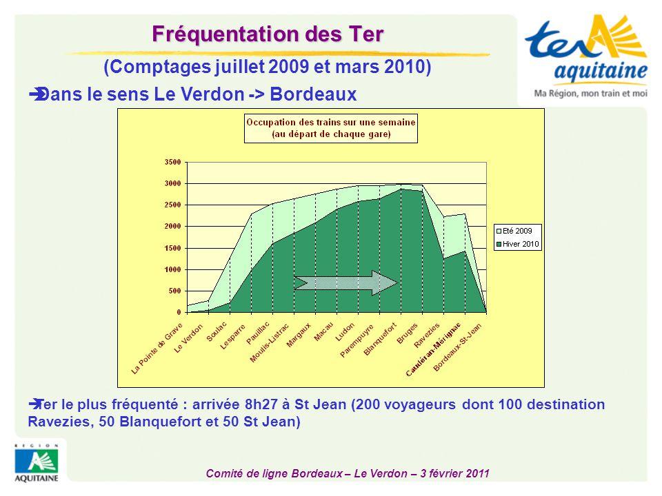 Fréquentation des Ter (Comptages juillet 2009 et mars 2010)