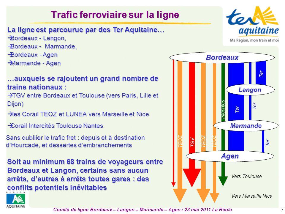 Trafic ferroviaire sur la ligne