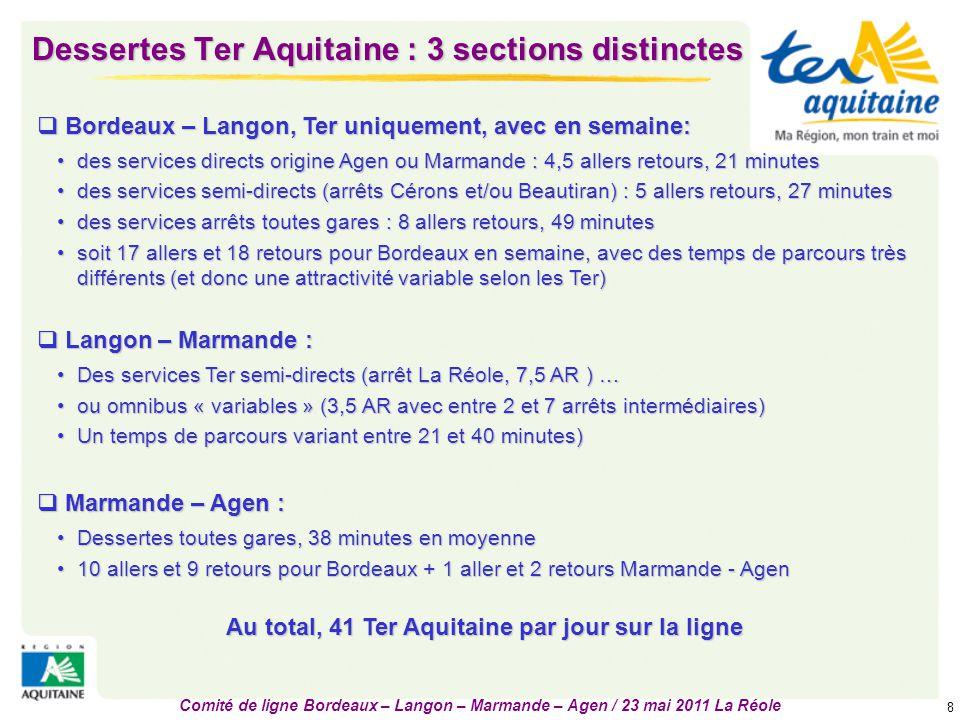 Dessertes Ter Aquitaine : 3 sections distinctes