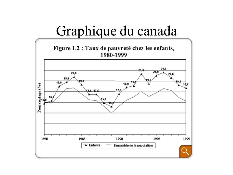 Graphique du canada
