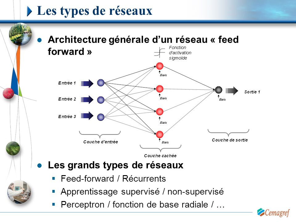 Les types de réseaux Architecture générale d'un réseau « feed forward » Les grands types de réseaux.