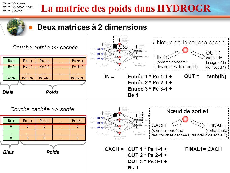 La matrice des poids dans HYDROGR