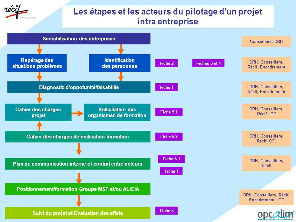 Les étapes et les acteurs du pilotage d un projet intra entreprise
