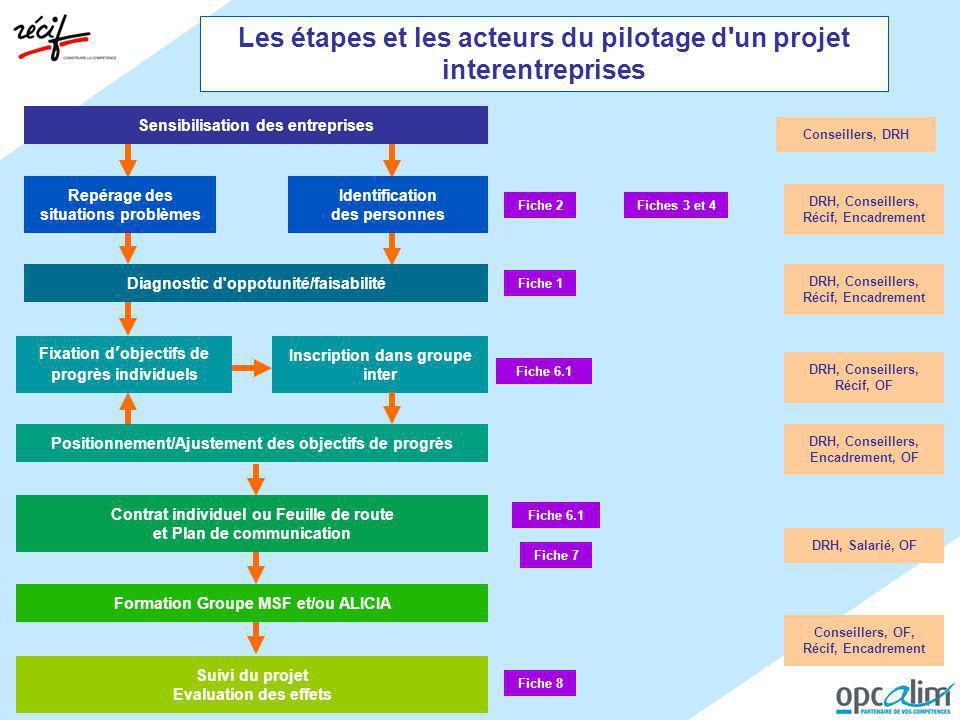 Les étapes et les acteurs du pilotage d un projet interentreprises