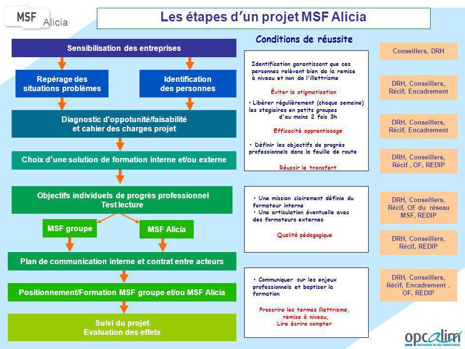 Les étapes d'un projet MSF Alicia
